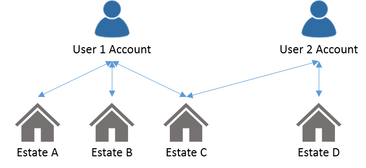 Diagram showing how one account can access multiple executor estates
