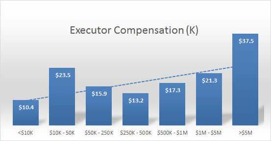 Distribution of executor compensation, by estate size